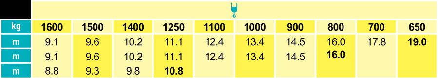 Stavebný žeriav Cattaneo CM 190 - krivky zaťaženia | TOP CRANES