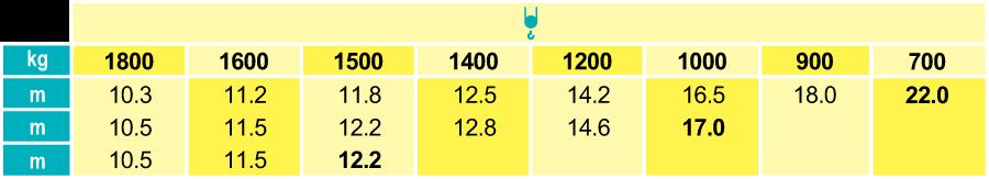 Stavebný žeriav Cattaneo CM 220 - krivky zaťaženia | TOP CRANES
