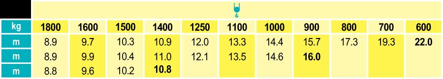 Stavebný žeriav Cattaneo CM 221 - krivky zaťaženia | TOP CRANES