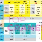 Stavebný žeriav Cattaneo CM 280 - výkony | TOP CRANES