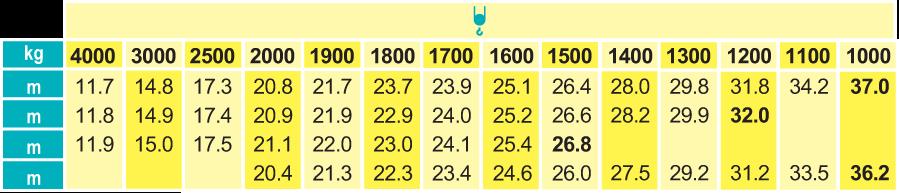 Stavebný žeriav Cattaneo CM 371 - krivky zaťaženia | TOP CRANES