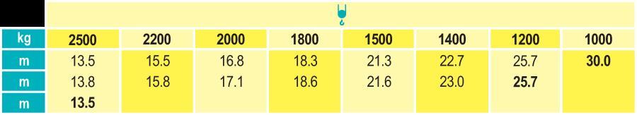 Stavebný žeriav Cattaneo CM 74S4 - krivky zaťaženia | TOP CRANES