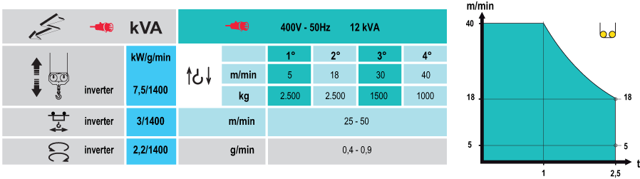Stavebný žeriav Cattaneo CM 74S4 - výkony | TOP CRANES