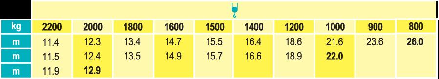 Stavebný žeriav Cattaneo CM 76B - krivky zaťaženia | TOP CRANES