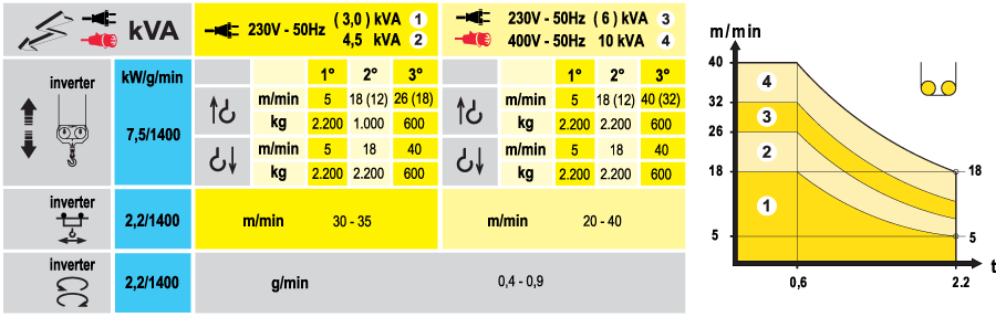 Stavebný žeriav Cattaneo CM 76B - výkony | TOP CRANES