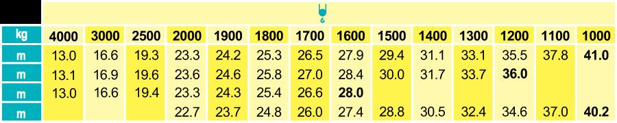 Stavebný žeriav Cattaneo CM 90S4 - krivky zaťaženia | TOP CRANES